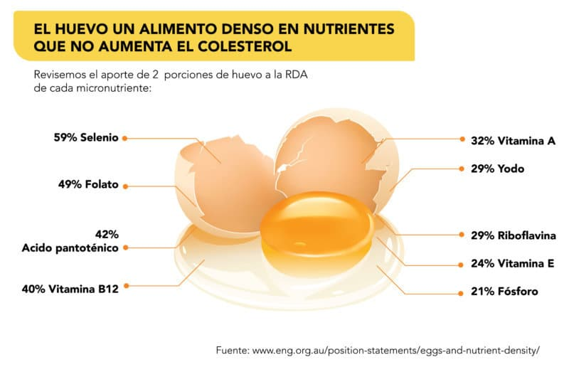 mitos del huevo